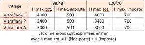 bloc-porte EI30 D121-EI30-FR 1