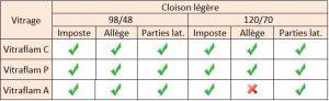 cloison EI30 S101-EI30-FR 1
